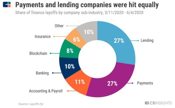 融資と決済は同じぐらい打撃を受けた 金融業種の中の分野別のレイオフ実施件数(判明分、20年3月11日~6月4日) 出所:Layoffs.fyi