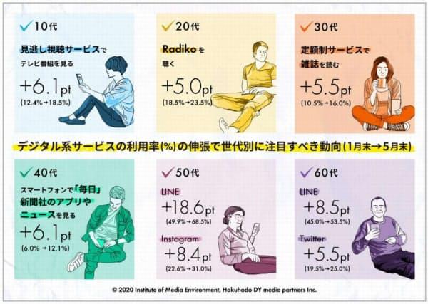 メディアサービス利用率の変化の一例(出所:博報堂DYメディアパートナーズ)