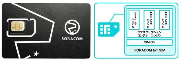 「SORACOM IoT SIM」で提供するSIM(左)と「サブスクリプションコンテナ」の概要(出所:ソラコム)