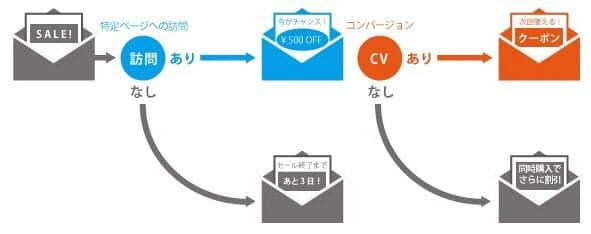 ウェブトラッキング機能を使ったメール配信の一例(出所:ユミルリンク)