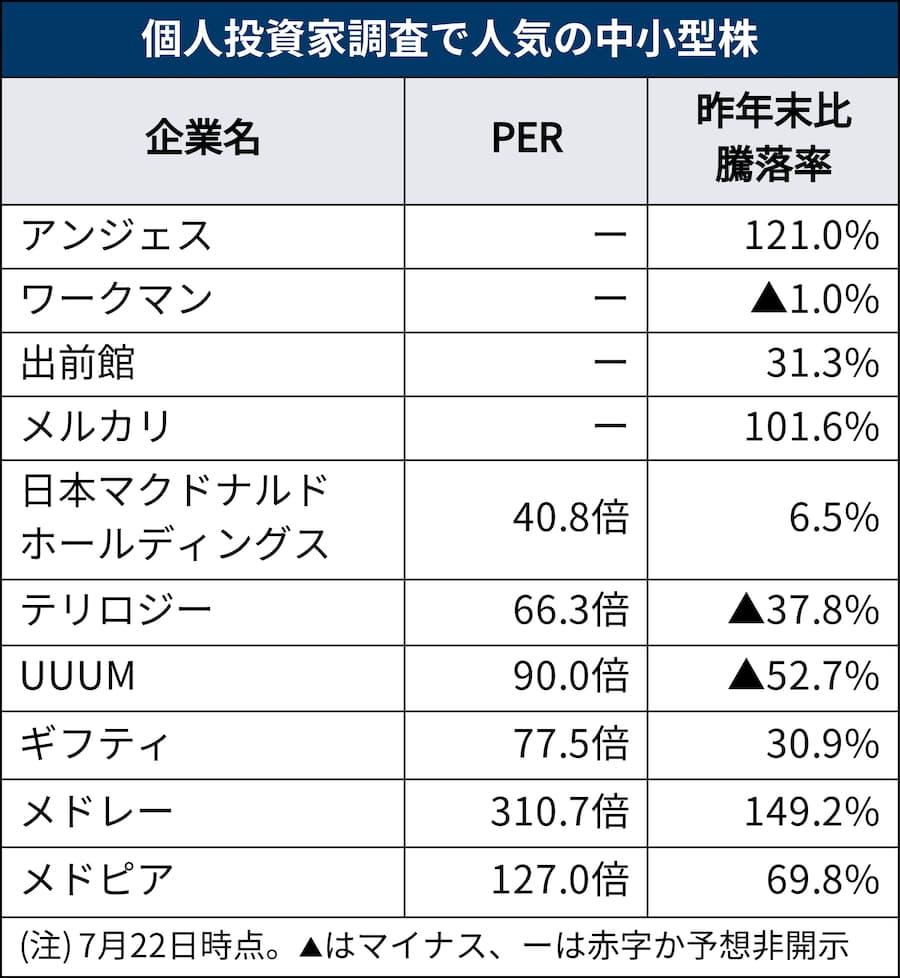 株価 メドレー