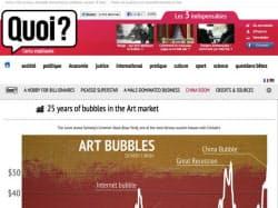 データジャーナリズム賞2013を受賞した「 超初心者のためのアート市場」。データを分かりやすく表示した