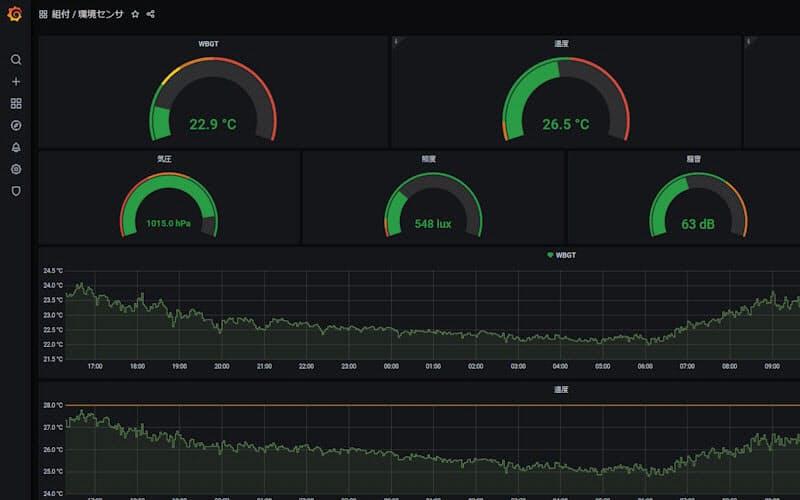 トヨタ自動車北海道が導入したIoTシステムのダッシュボードの画面例(表示データはサンプル、出所:トヨタ自動車北海道)