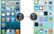 iPhoneの従来モデルでもアップデートすることで、iOS 7を利用可能
