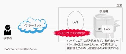 図1 狙われる複合機の組み込み型Webサーバー。ほとんどの複合機がEWSを初期設定でオンにしている