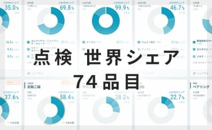 世界シェア首位、日本勢7品目に減少 成長の波乗れず