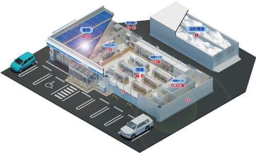 「ローソン由利本荘山本店」の俯瞰パース(資料:ローソン)