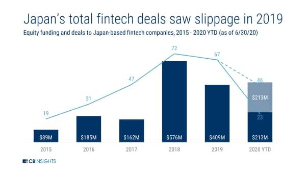 19年の日本のフィンテック投資件数は減少 (15年~20年6月の日本に拠点を置くフィンテック企業への投資額と件数)