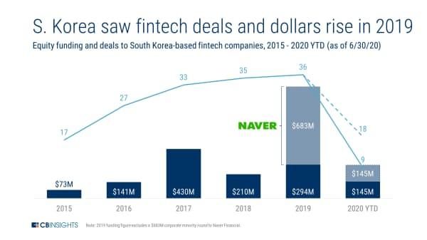 19年の韓国のフィンテック投資、件数も金額も増加 (15年~20年6月の韓国に拠点を置くフィンテック企業への投資額と件数)