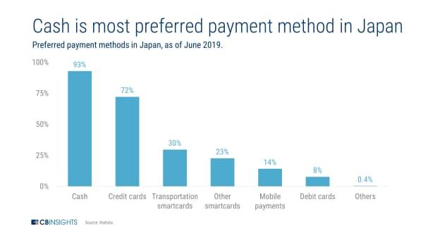 日本では現金が最も好ましい決済手段(19年6月時点の日本での好ましい決済手段)