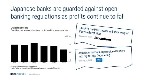 日本の銀行、収益減少でオープンバンキング規制を警戒