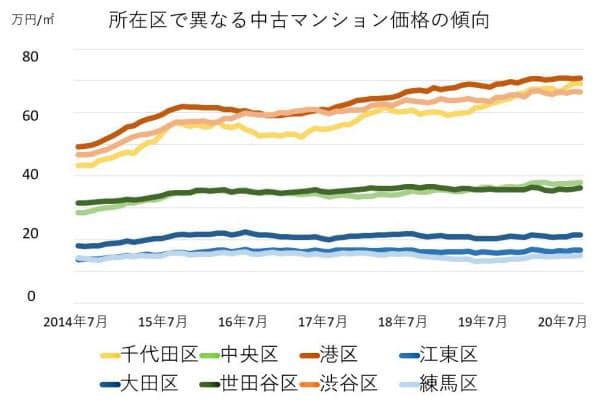 縦軸は「共通して上昇した単価」に上乗せされた額で、12カ月平均