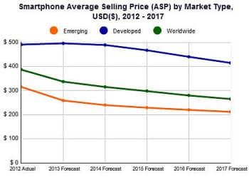 成熟市場、新興市場、世界全体の平均販売単価の推移予測