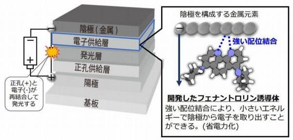 新たに開発したフェナントロリン誘導体の特徴(出所:NHK)