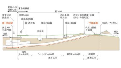 地下化区間の縦断図(資料:東京急行電鉄)