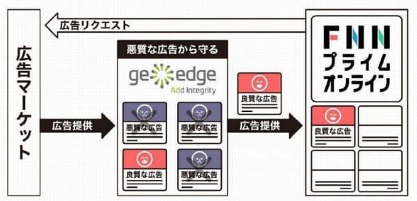 GeoEdgeツールで悪質な広告を排除(出所:フジテレビジョン)