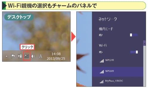 図2 デスクトップのタスクバーにある電波のアイコンをクリックすると、右側にWi-Fi(無線LAN)設定のパネルが開く。チャームの「設定」からたどっても同じパネルが開く。接続したい親機をクリックして設定を進める