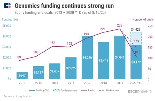 ゲノム解析企業への投資額、引き続き堅調 (13年~20年8月10日の株式取得・引き受けを伴う投資額と投資件数)