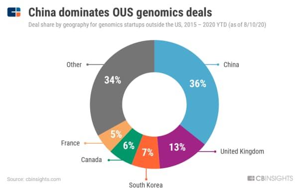 中国、米国以外のゲノム解析企業による資金調達で優位に立つ (15年~20年8月10日の米国以外のゲノム解析スタートアップによる調達件数の割合、地域別)