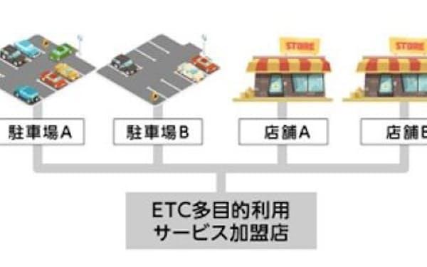 高速道路以外の施設でもETC技術の活用を目指す(OKIのプレスリリースから)