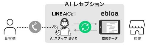 AIレセプションのイメージ。AIスタッフの「さゆり」がオンラインでエビカと連携し、空席情報の確認・提案から予約の登録までを行う