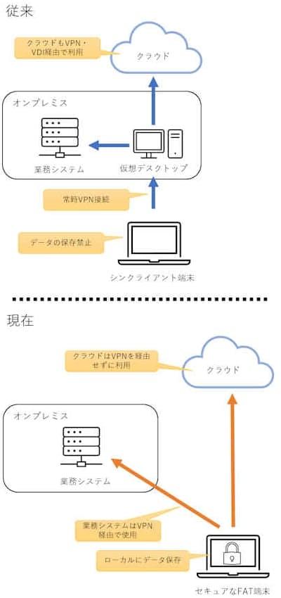 NTTコミュニケーションズにおけるテレワーク環境の変化