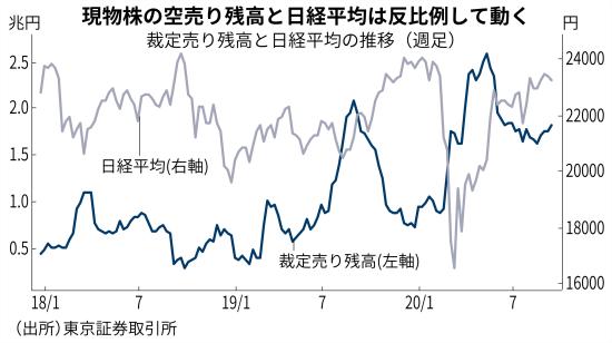 先物 日本 株