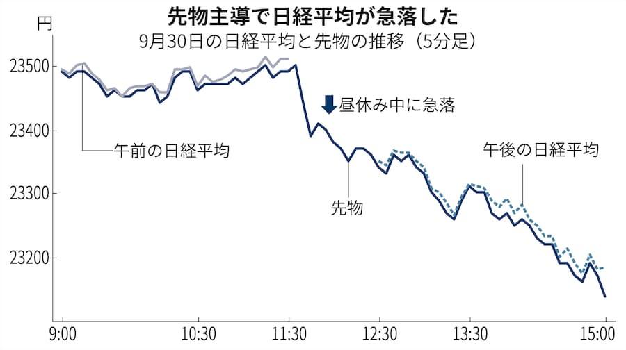 平均 先物 日経 株価