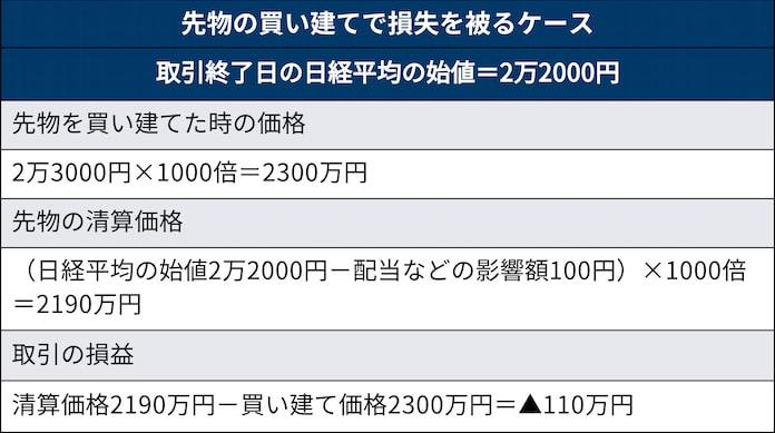株 先物 日本