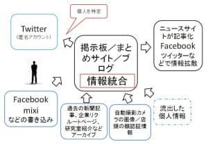 情報統合で、ネットでの発言はまとめられ、個人が特定されることもある