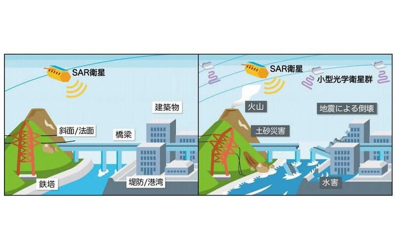 衛星防災情報サービスのイメージ(出所:スカパーJSAT・ゼンリン・日本工営)