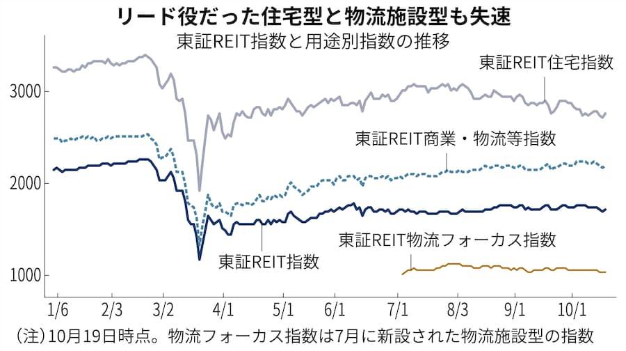 リート 指数 東証