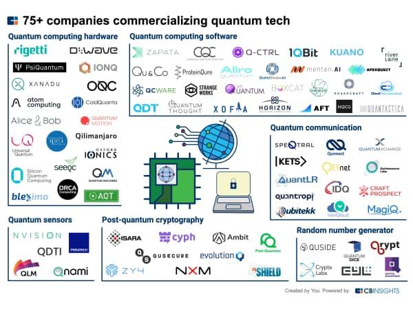 量子技術の商用化に取り組むスタートアップ約75社