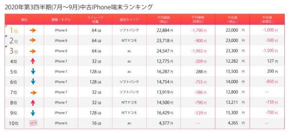 2020年第3四半期の中古iPhoneランキング(出所:マーケットエンタープライズ)