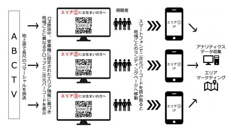 「プレアドレッサブルTV」実証実験のイメージ(出所:朝日放送テレビ)