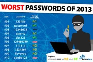 図 2013年のワーストパスワードランキングのベストテン