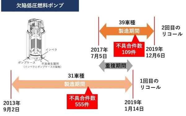 同じ欠陥燃料ポンプが原因のリコールをトヨタは2回届け出た。そのため、1回目と2回目の届け出において重複するクルマの製造期間がある。1回目で問題なしとした車種を、顧客に安心感をもたらすために改めてリコール対象と判断したとみられる(出所:日経クロステック)