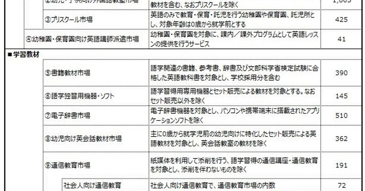 矢野経済研究所、国内の外国語学習に関わるビジネス調査の結果を発表