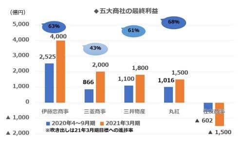 伊藤忠商事、三井物産、丸紅は21年3月期の予想に対し、6割超の堅調な進捗を見せている
