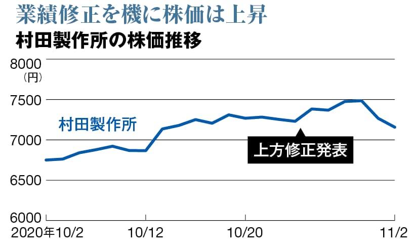掲示板 産 株価 日本 電