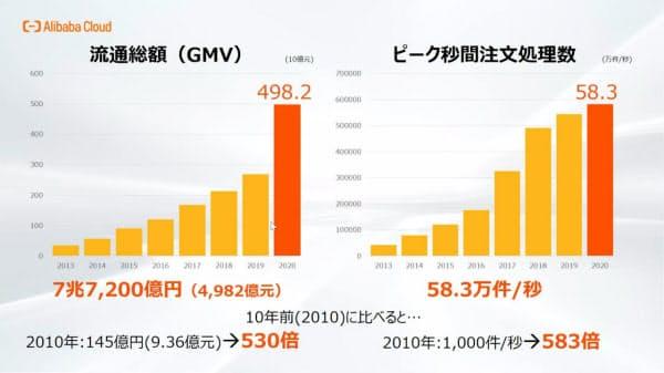 中国で「独身の日」と呼ばれる11月11日の、アリババ集団が運営するECサイトの流通総額とピーク時の1秒当たり注文処理件数の推移(出所:アリババクラウド・ジャパンサービス)