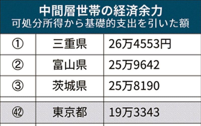 中間層の経済的余裕、東京は全国42位 トップは三重県