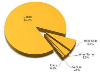 図1 今回の攻撃の標的になったコンピューターの地域分布(シマンテックの情報から引用、以下同じ)