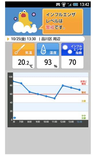 図1 日本気象の「インフルエンザアラート: お天気ナビゲータ」の画面 過去にインフルエンザが流行した時期の気象条件などを分析し、流行指数を算出する