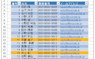 図1 住所録で「番号」と「氏名」のほかは、よく使用する「携帯番号」と「メールアドレス」だけを表示するようにした。隠れている列は、列番号の上にある「+」をクリックすれば表示される。また、当月が誕生日の人は、自動的にオレンジ色で表示されるようにした
