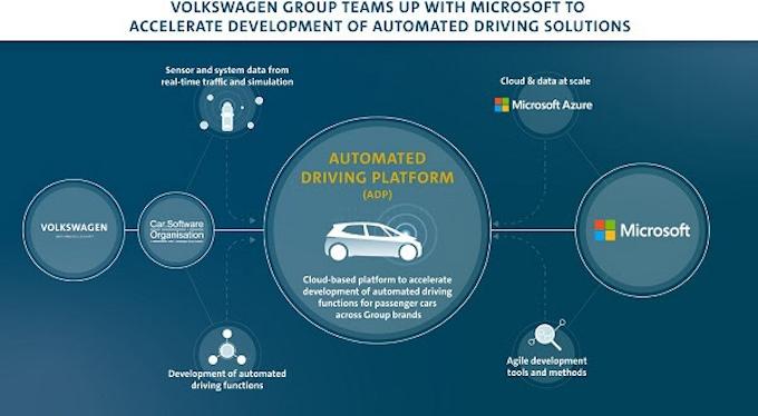 フォルクスワーゲン グループ、マイクロソフトとの提携を通じ自動運転 ...