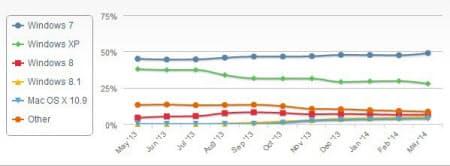 デスクトップOSの世界シェアの推移(米ネット・アプリケーションズのWebサイトから引用)
