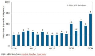 四半期ごとのシャープの出荷量。グラフ中の数値は世界ランキングを示す(図:NPD Group)