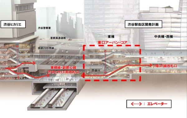 再開発で計画する渋谷駅東口の断面図。東口アーバンコアのそばを渋谷川が流れる(資料:東急)