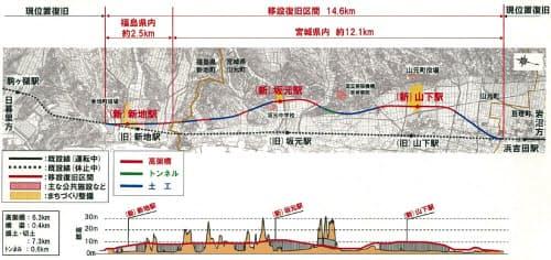 陸側に移設するJR常磐線の新ルート(資料:JR東日本)